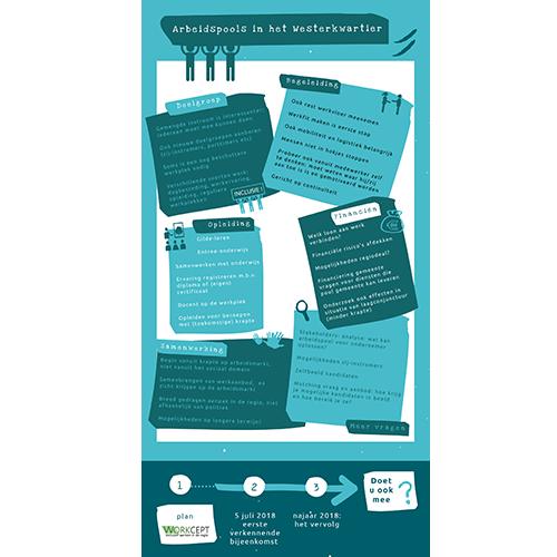 infographic arbeidspools