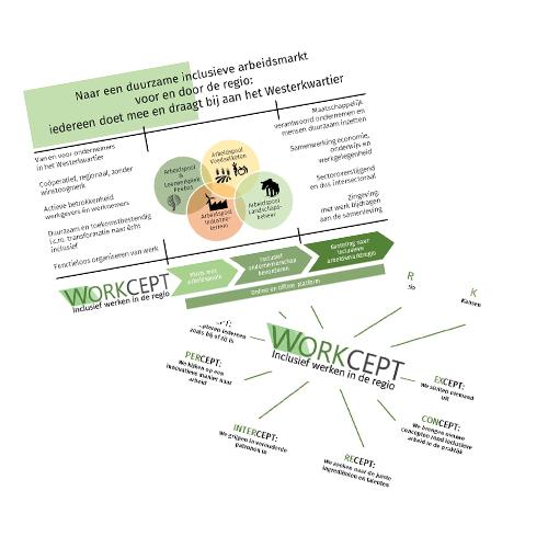 workcept infographic en flyer